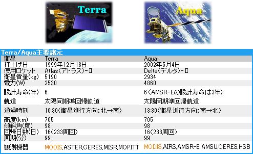 Terra/Aqua/Suomi-NPP Terra And Aqua Satellite