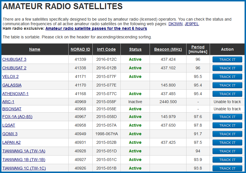 All Satellites Frequency List Update