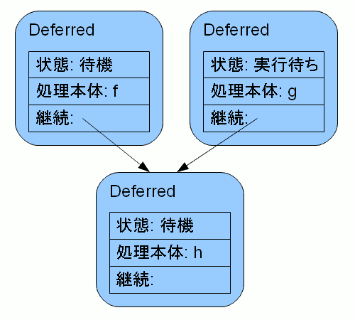 [図 2: 上記コードが f 実行後に作る Deferred チェーン]