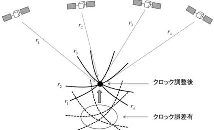 2fa5e575ec 時刻補正には、最低4個衛星が必要となります。⇒4つの未知数の連立方程式を解く必要があります。)