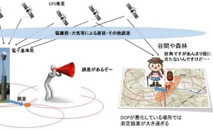 04a3932411 電子基準点からGPS受信機に誤差情報を届ける代表的な方法は、以下4つあります。
