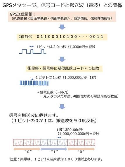 081c5c2a9d GPSの仕組み(原理・誤差原因、「みちびき」情報)