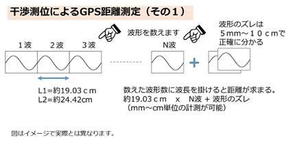 8fcd0f0e55 GPS発信時刻から生成した波と観測された波を干渉させると、波のどの位置(位相と言います)にいるのかがわかります。