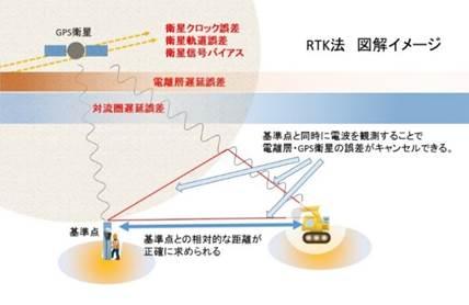 45d4bb23da 受信機側は「みちびき」経由で得られた誤差修正情報をもとに、GPS(GNSS)を使った干渉法(搬送波位相測位)で自分の正確な位置を知ることができます。