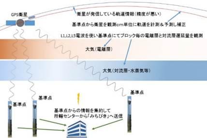 d063ced52a 上記は電離層補正イメージ図です。 L1信号とL2信号は電離層を通過する速度が違います。到着時間差から電離層遅延量を推測し補正します。)