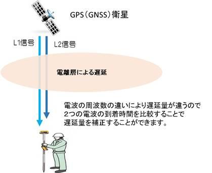 1bd14695f1 GPS位置精度を向上させるために必要なことは、端末側(受信側)で干渉測位(搬送波位相測量)を行うことです。