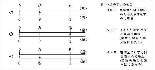 数直線上に表される数量の関係 ...